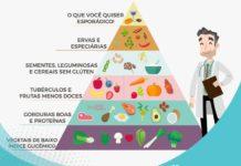 Pirâmide alimentar saudável do Dr. Alain Machado Dutra