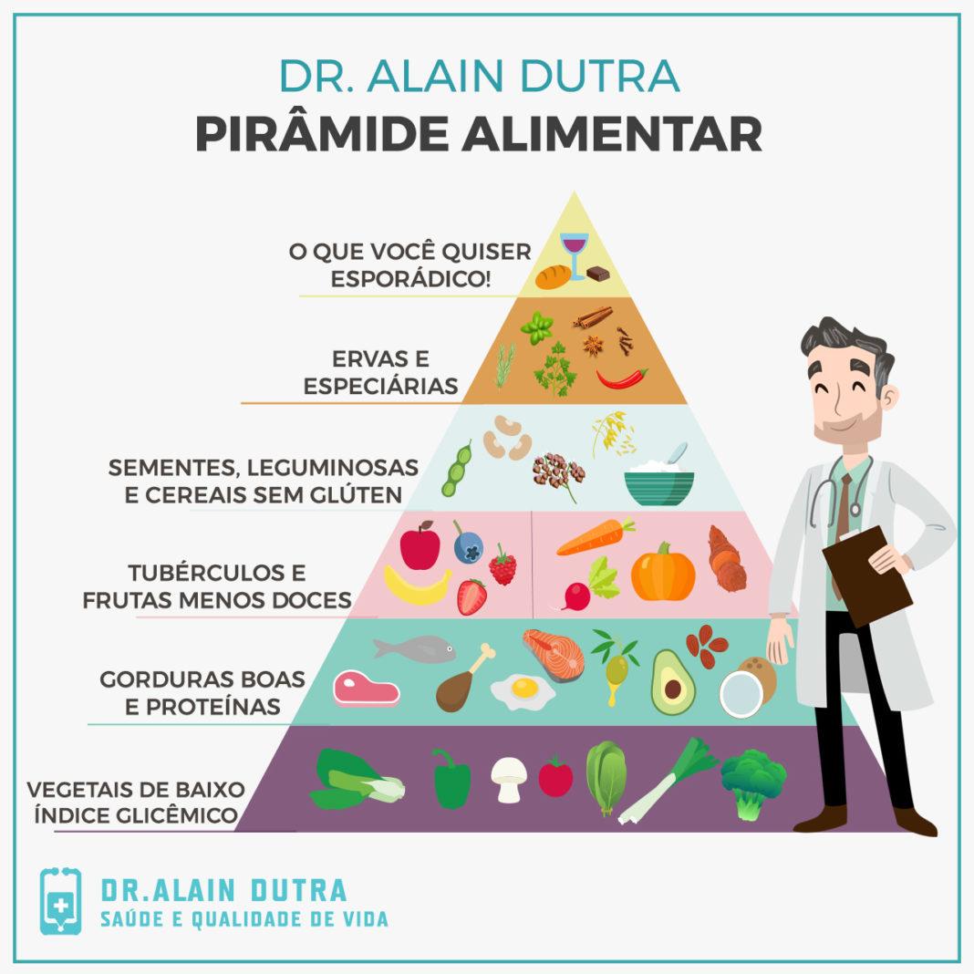 Pirâmide alimentar saudável do Dr. Alain Dutra