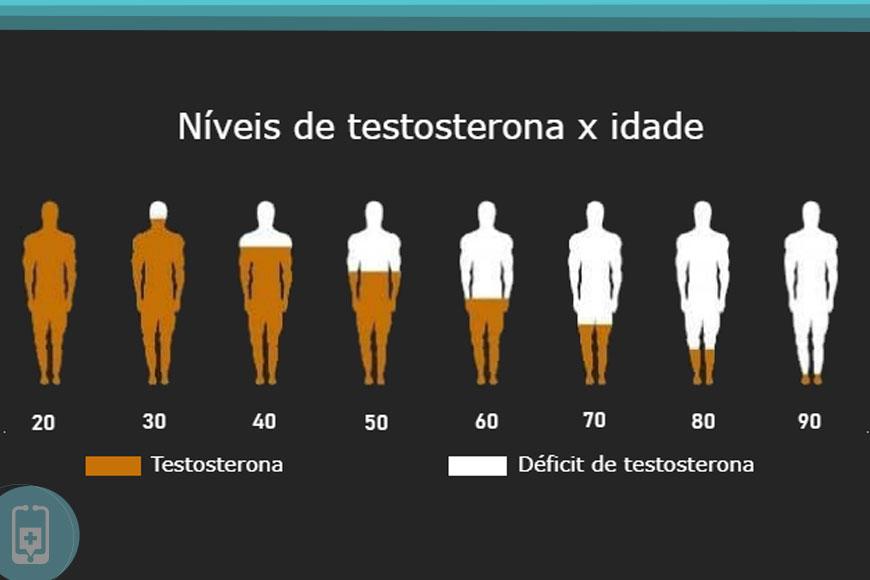 Níveis de Testosterona
