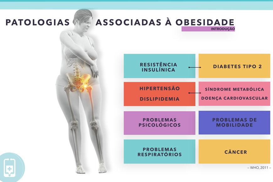 Obesidade e COVID-19 - Síndrome metabólica