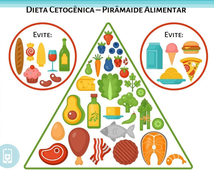 As diferenças das dietas