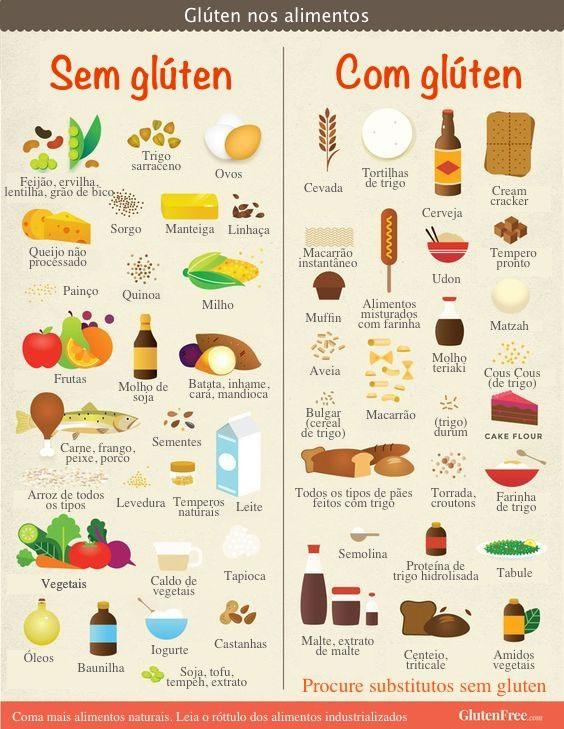 Gráfico de alimentação sem glúten x com glúten